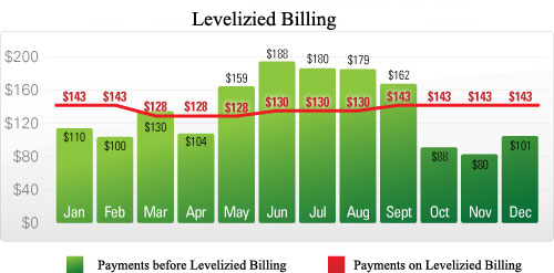 Levelizied Billing Chart